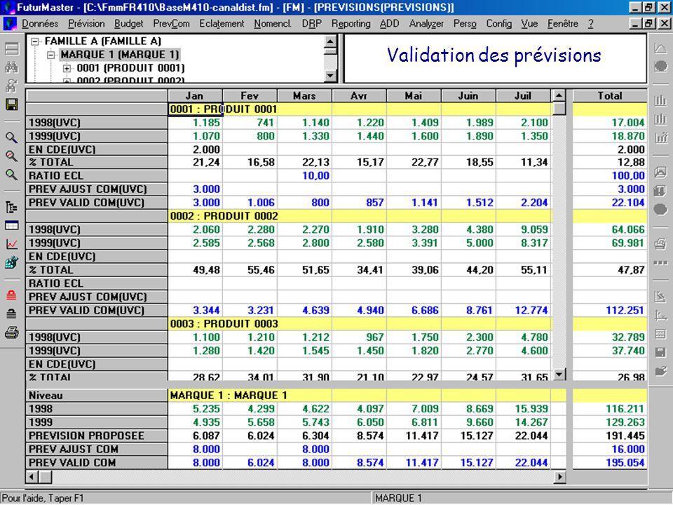 Validation des prévisions