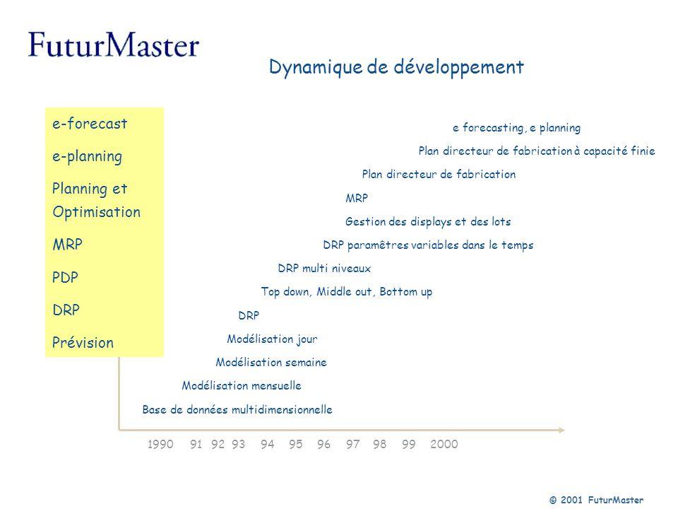 Dynamique de développement