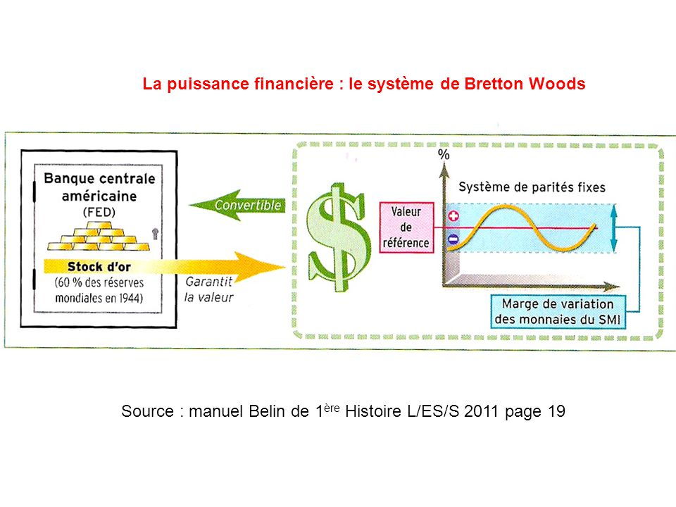 La puissance financière : le système de Bretton Woods