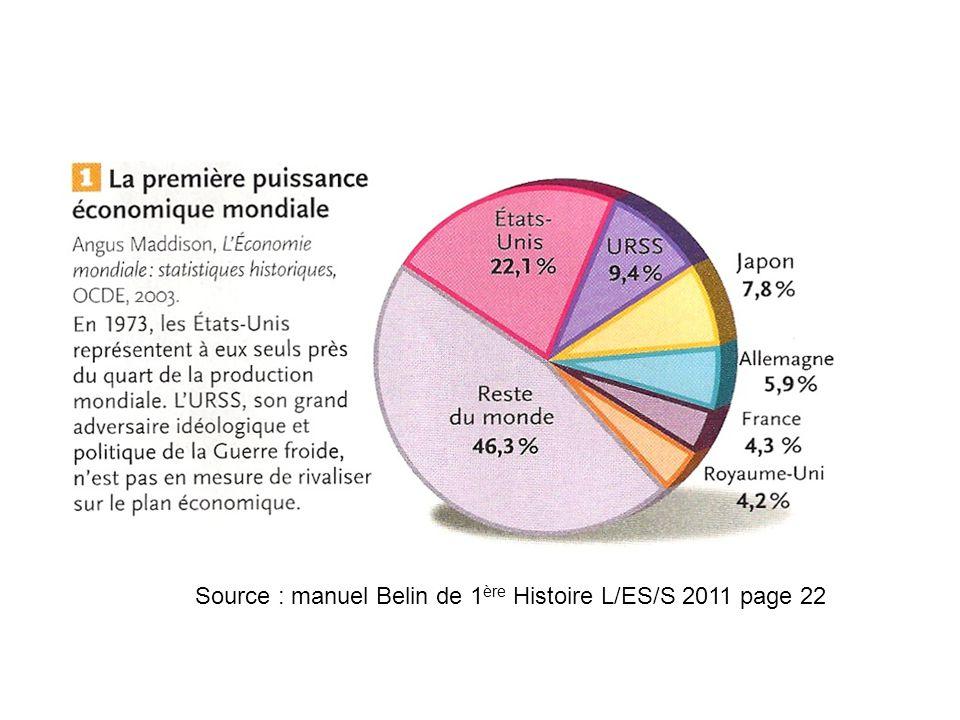 Source : manuel Belin de 1ère Histoire L/ES/S 2011 page 22