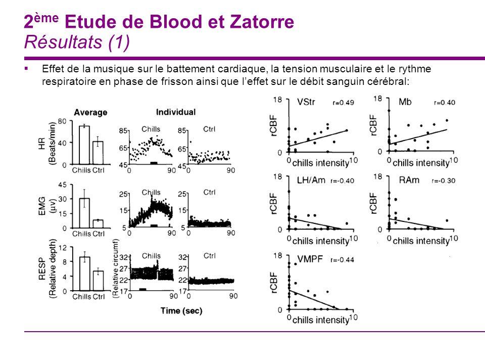 2ème Etude de Blood et Zatorre Résultats (1)