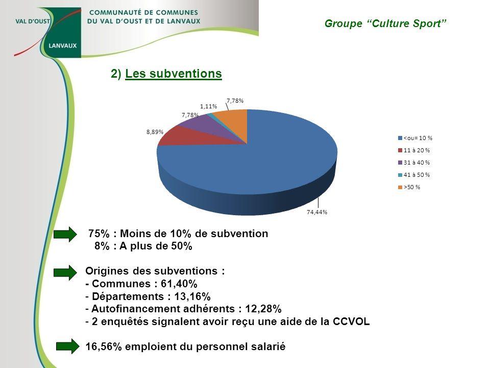 Groupe Culture Sport