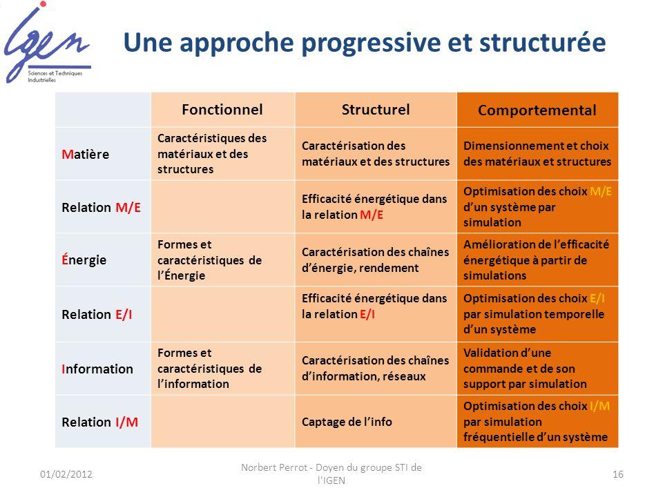 Une approche progressive et structurée