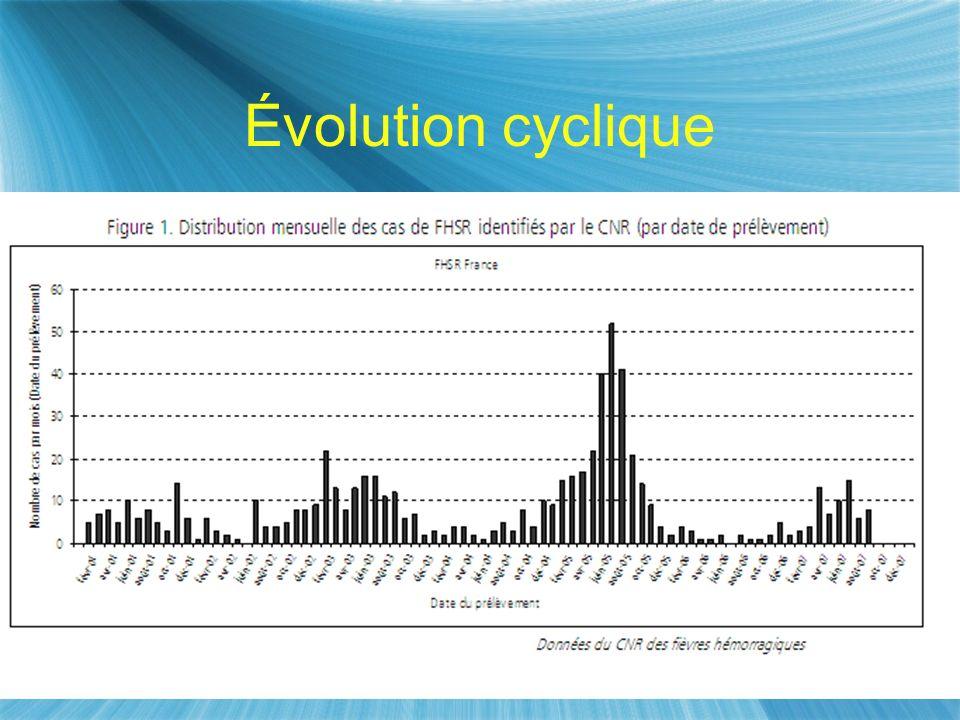 Évolution cyclique