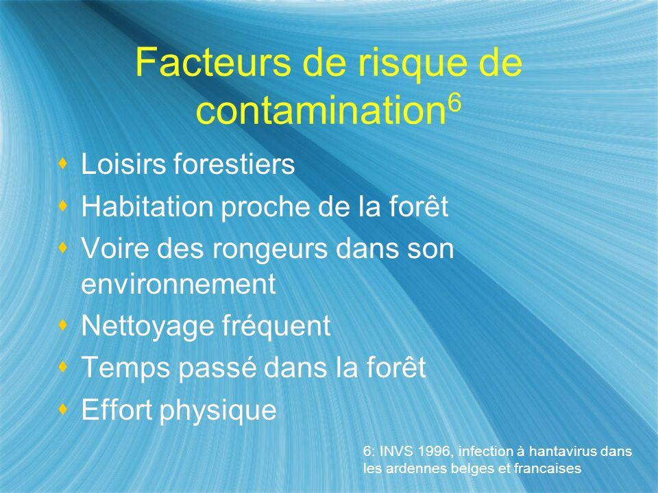 Facteurs de risque de contamination6