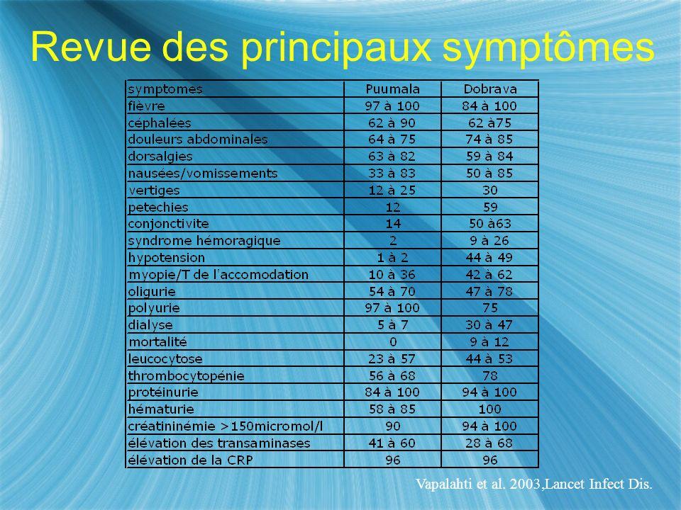 Revue des principaux symptômes
