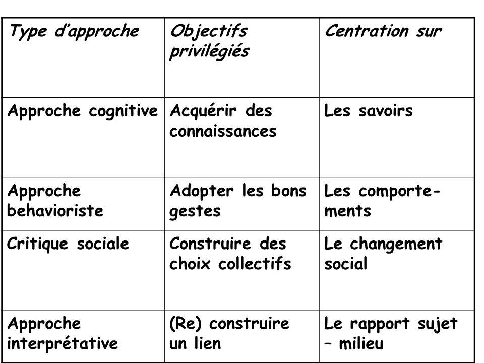 Type d'approche Objectifs privilégiés. Centration sur. Approche cognitive. Acquérir des connaissances.
