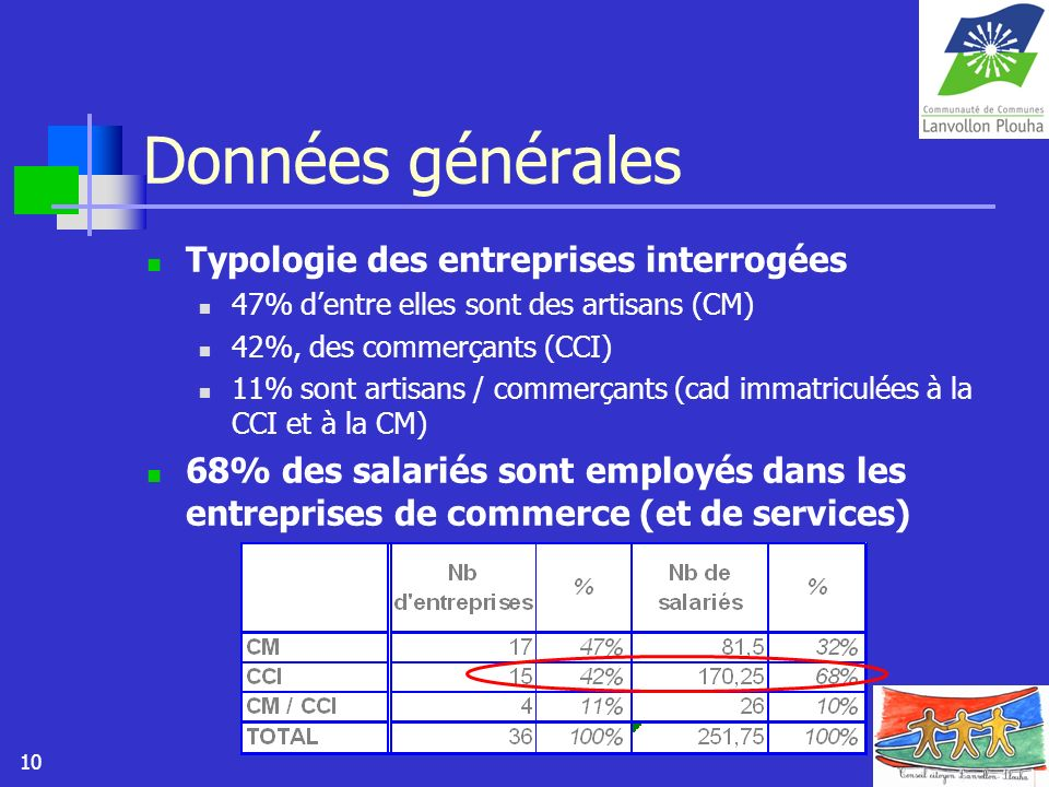 Données générales Typologie des entreprises interrogées