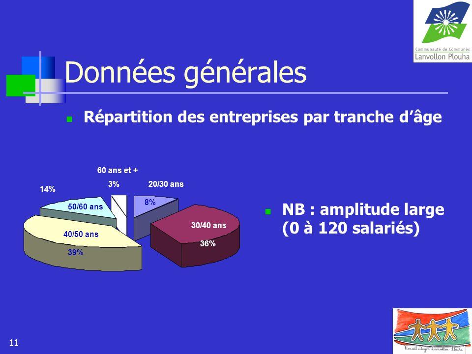 Données générales Répartition des entreprises par tranche d'âge