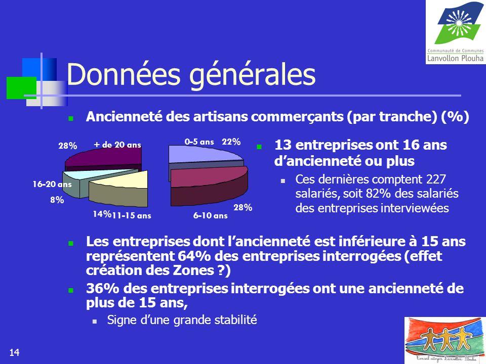 Données généralesAncienneté des artisans commerçants (par tranche) (%)