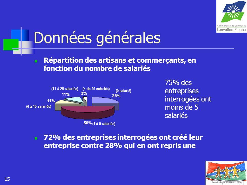 Données généralesRépartition des artisans et commerçants, en fonction du nombre de salariés.