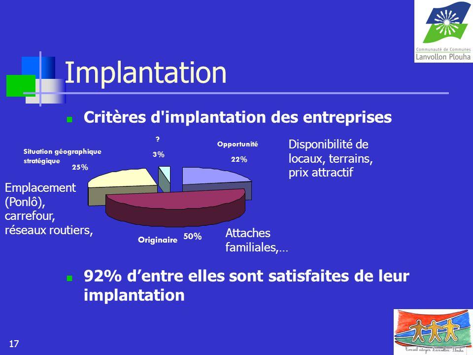 Implantation Critères d implantation des entreprises