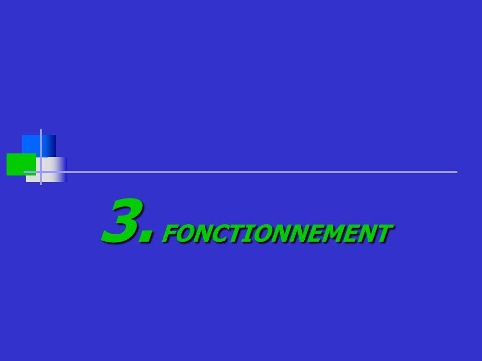 3. FONCTIONNEMENT