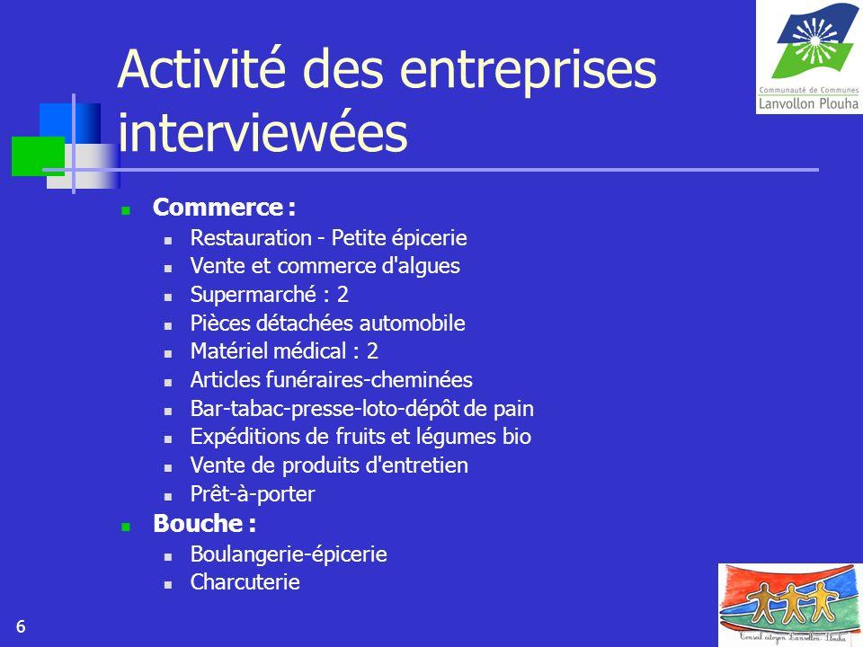 Activité des entreprises interviewées