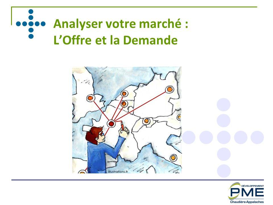 Analyser votre marché : L'Offre et la Demande
