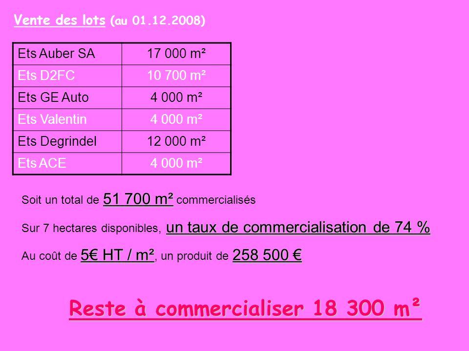 Reste à commercialiser 18 300 m²