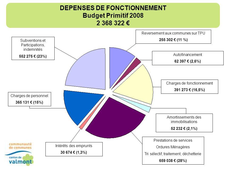 DEPENSES DE FONCTIONNEMENT Budget Primitif 2008 2 368 322 €
