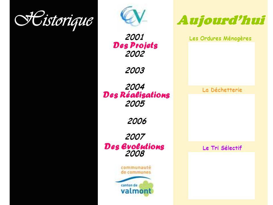 Historique Aujourd'hui Des Projets Des Réalisations Des Evolutions