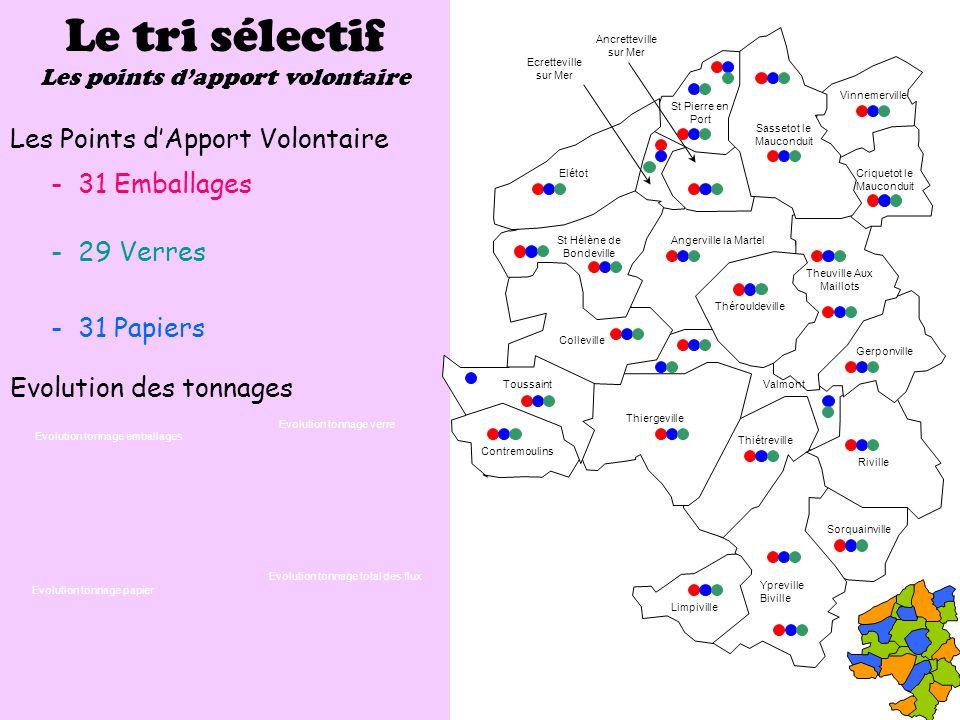 Le tri sélectif Les Points d'Apport Volontaire - 31 Emballages