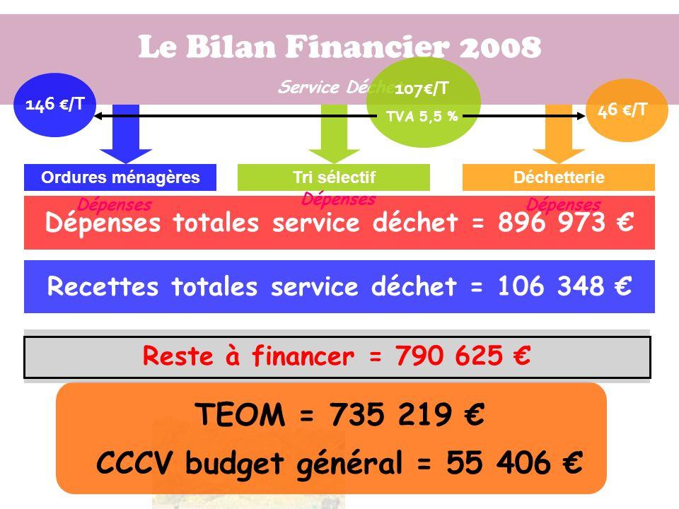 Le Bilan Financier 2008 TEOM = 735 219 €