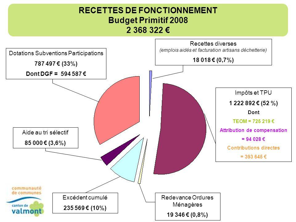 RECETTES DE FONCTIONNEMENT Budget Primitif 2008 2 368 322 €