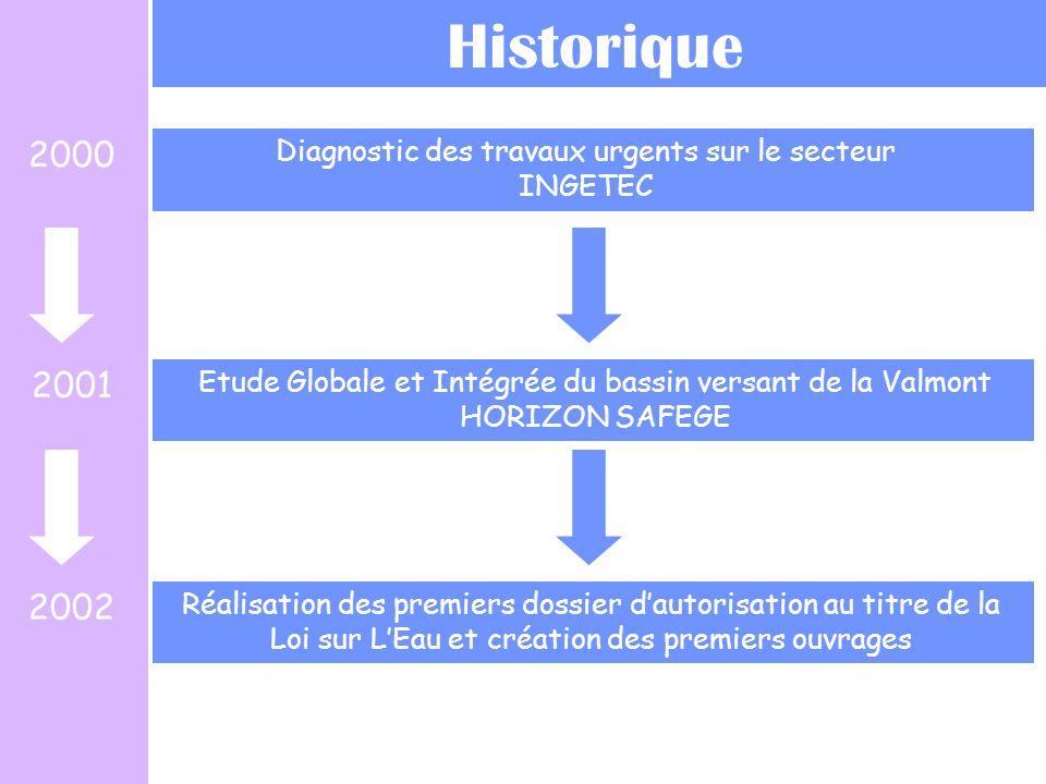 Diagnostic des travaux urgents sur le secteur INGETEC