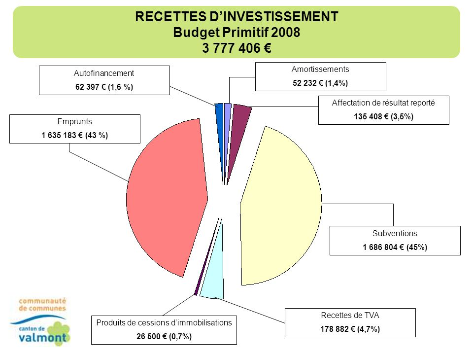 RECETTES D'INVESTISSEMENT Budget Primitif 2008 3 777 406 €