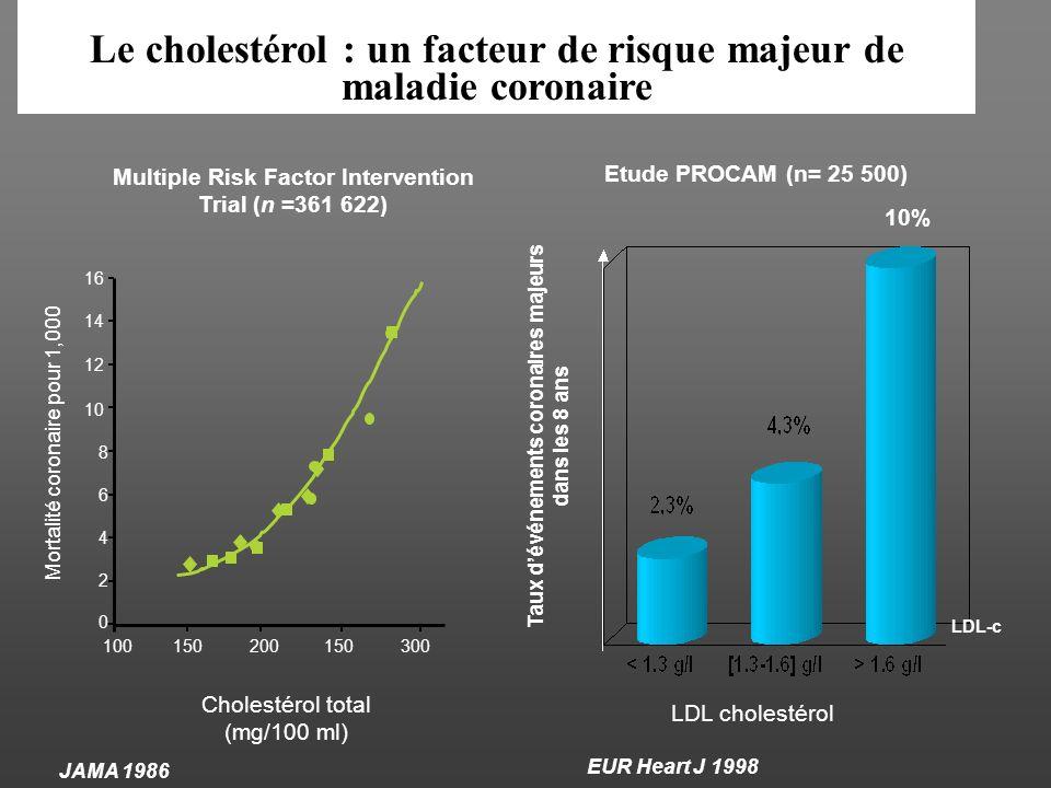 Le cholestérol : un facteur de risque majeur de maladie coronaire