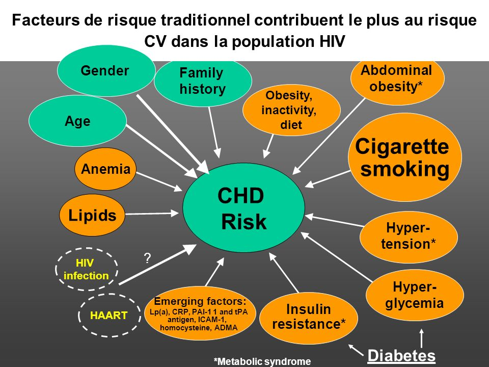 Cigarette smoking CHD Risk