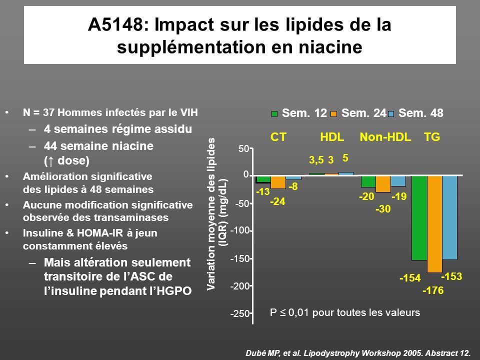 A5148: Impact sur les lipides de la supplémentation en niacine