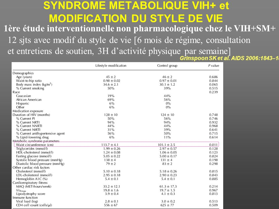 SYNDROME METABOLIQUE VIH+ et MODIFICATION DU STYLE DE VIE