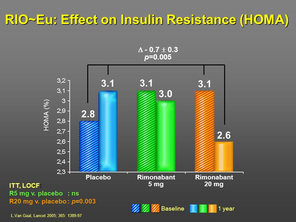 RIO~Eu: Effect on Insulin Resistance (HOMA)