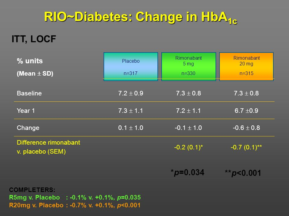 RIO~Diabetes: Change in HbA1c