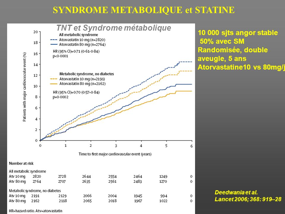 SYNDROME METABOLIQUE et STATINE