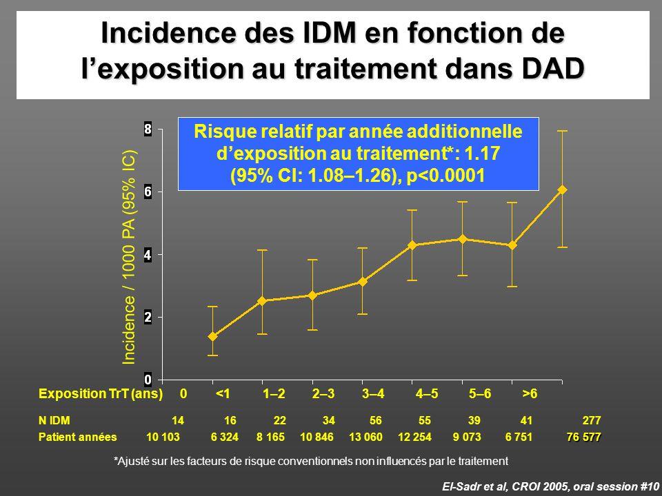 Incidence des IDM en fonction de l'exposition au traitement dans DAD