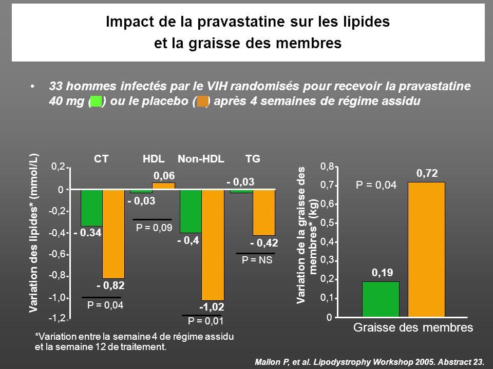 Impact de la pravastatine sur les lipides et la graisse des membres