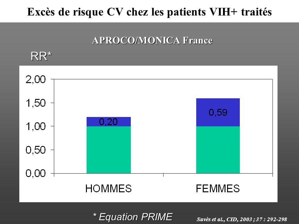 Excès de risque CV chez les patients VIH+ traités
