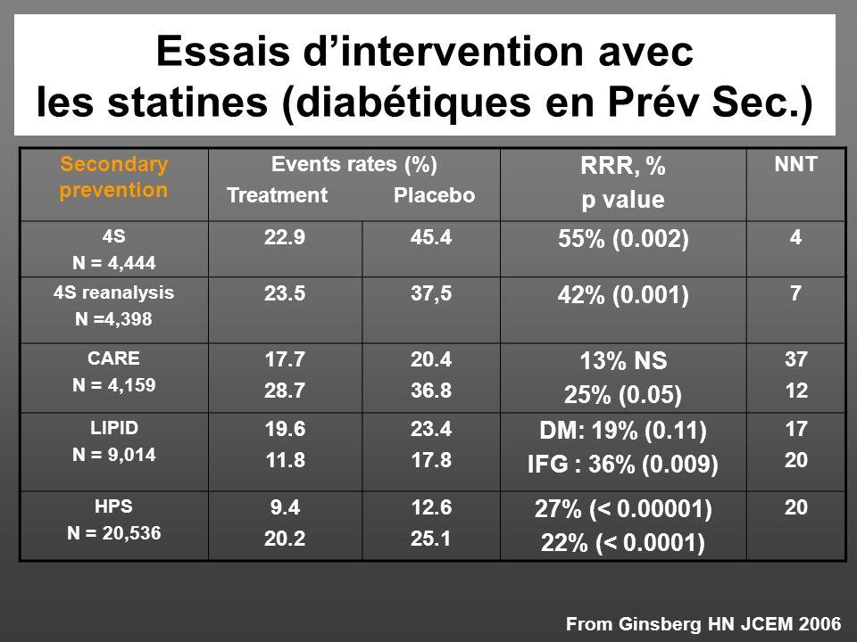 Essais d'intervention avec les statines (diabétiques en Prév Sec.)