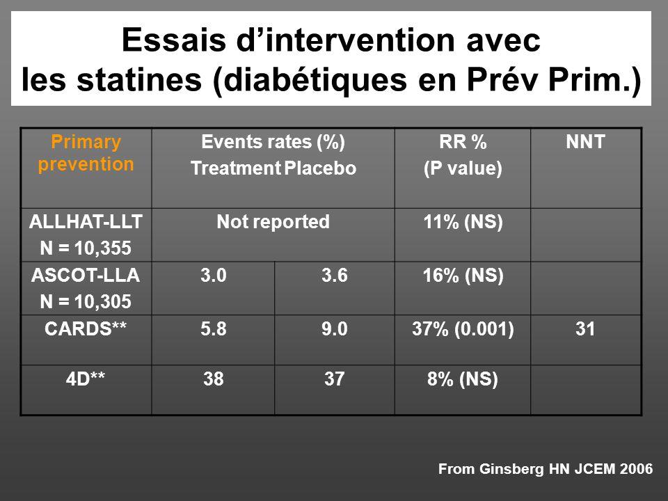 Essais d'intervention avec les statines (diabétiques en Prév Prim.)