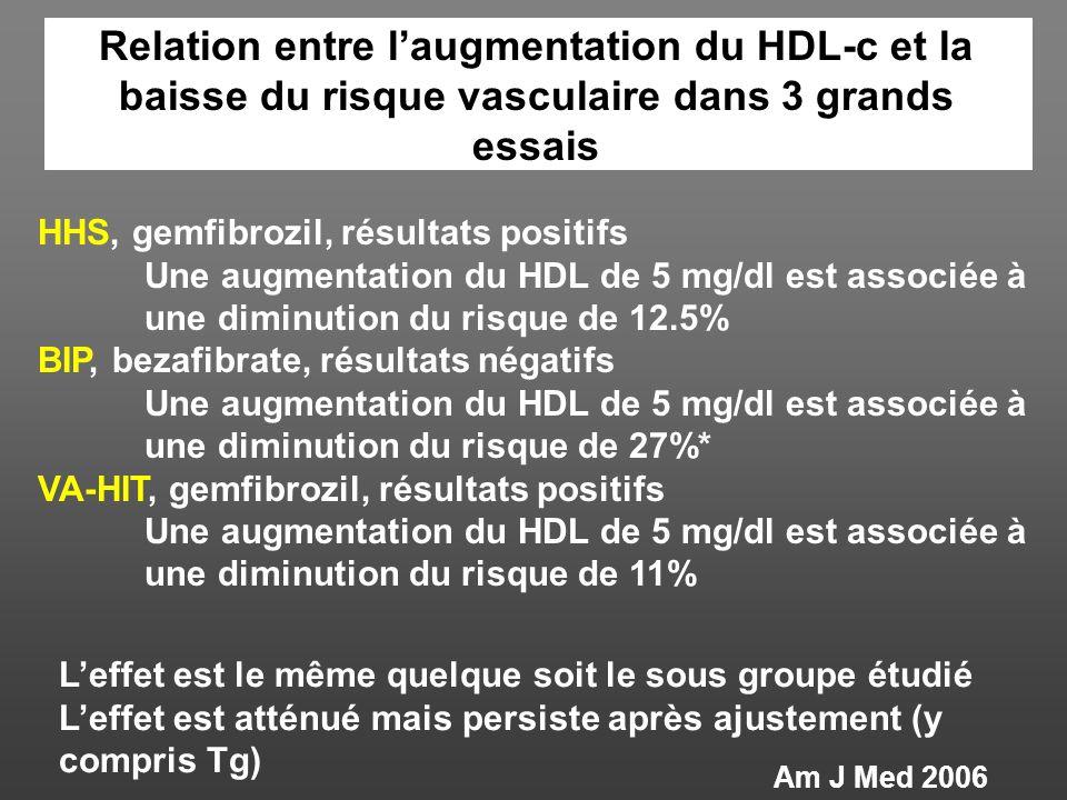 Relation entre l'augmentation du HDL-c et la baisse du risque vasculaire dans 3 grands essais