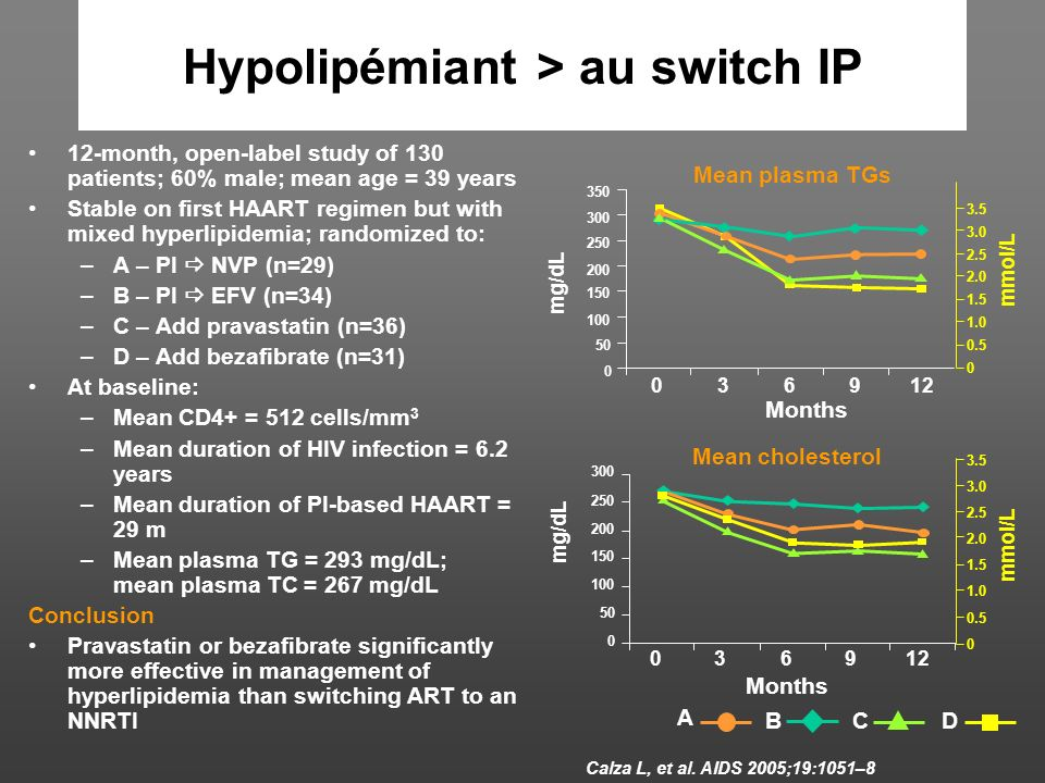 Hypolipémiant > au switch IP