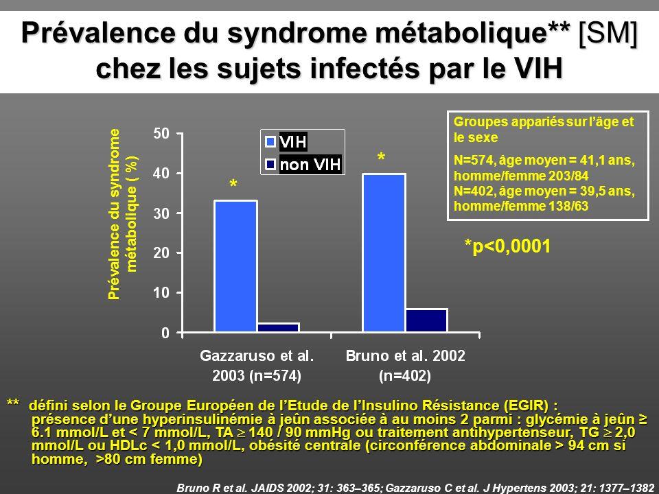 Prévalence du syndrome métabolique ( %)