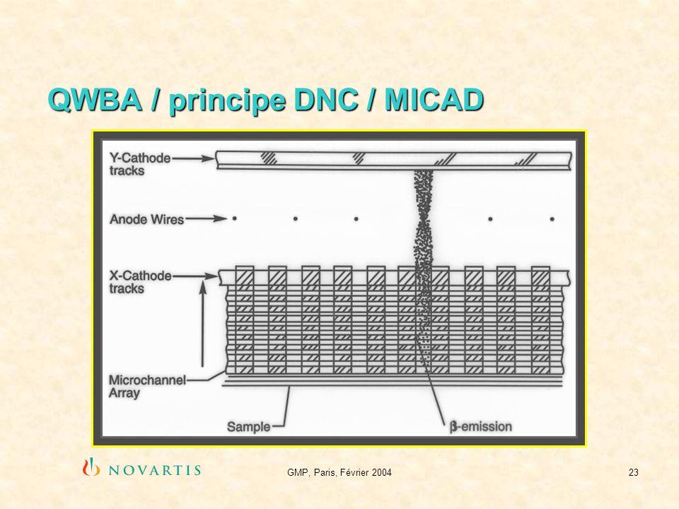 QWBA / principe DNC / MICAD