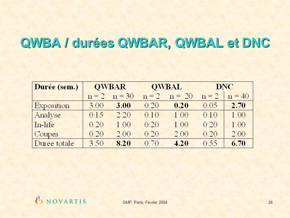 QWBA / durées QWBAR, QWBAL et DNC
