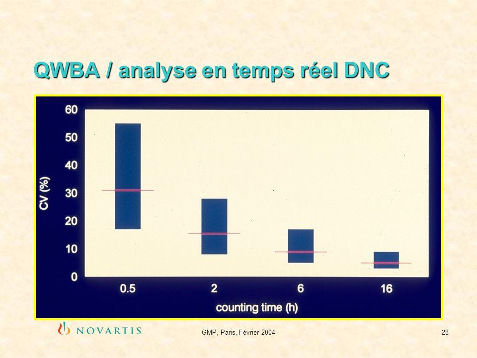 QWBA / analyse en temps réel DNC