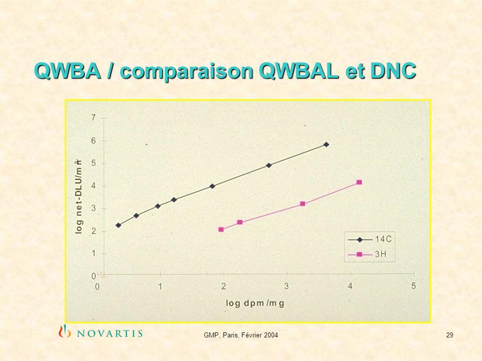 QWBA / comparaison QWBAL et DNC