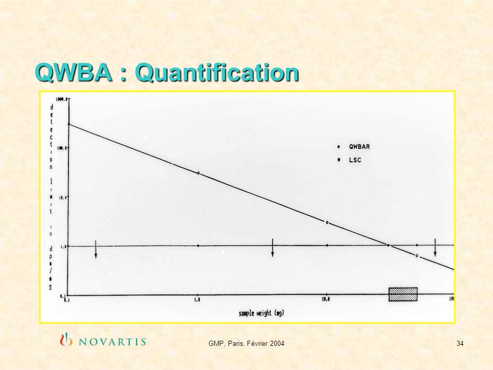 QWBA : Quantification GMP, Paris, Février 2004