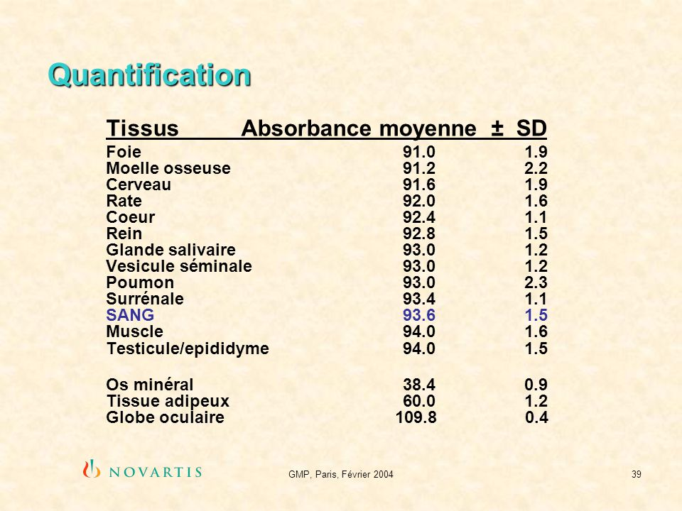 Quantification Tissus Absorbance moyenne ± SD