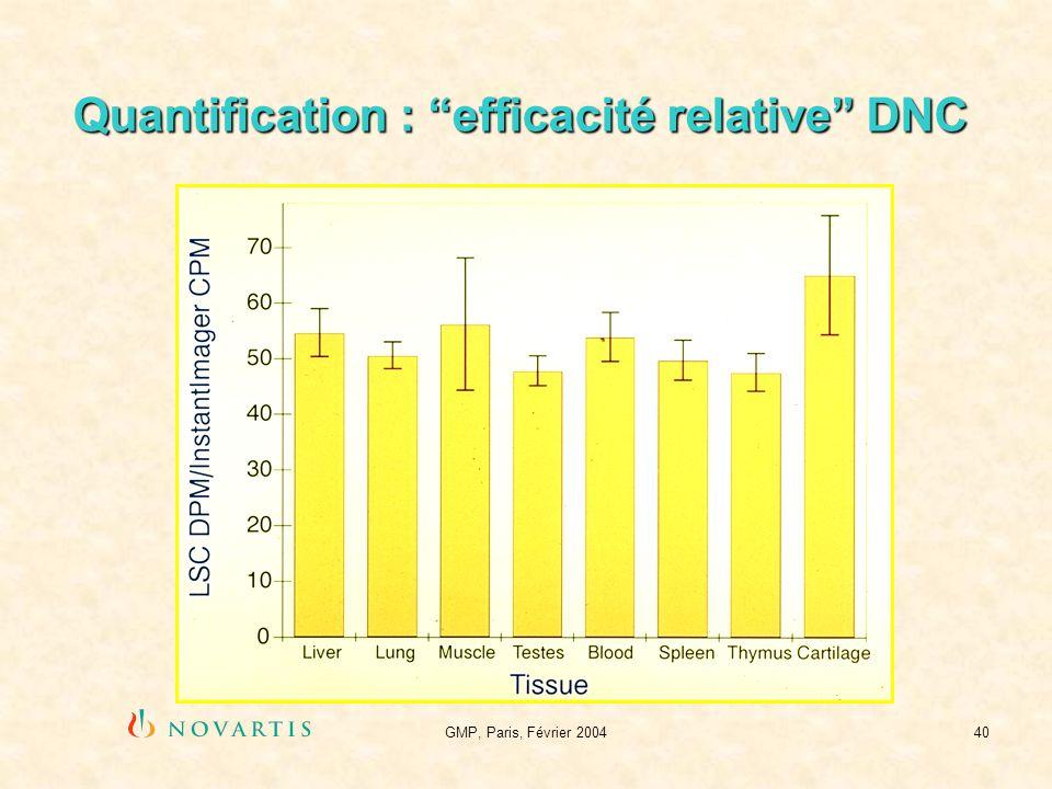 Quantification : efficacité relative DNC