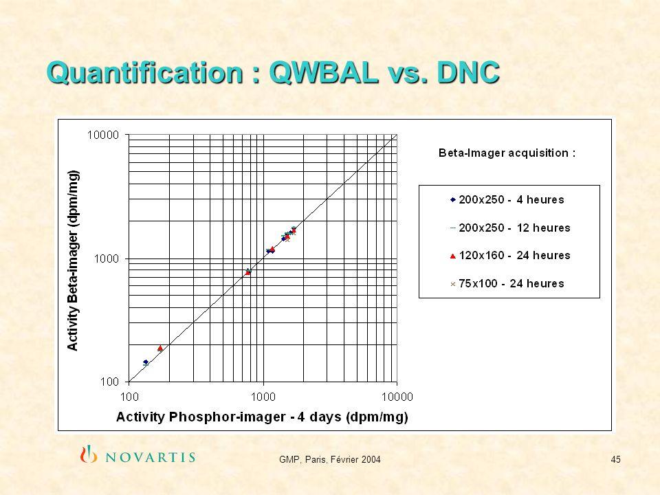 Quantification : QWBAL vs. DNC